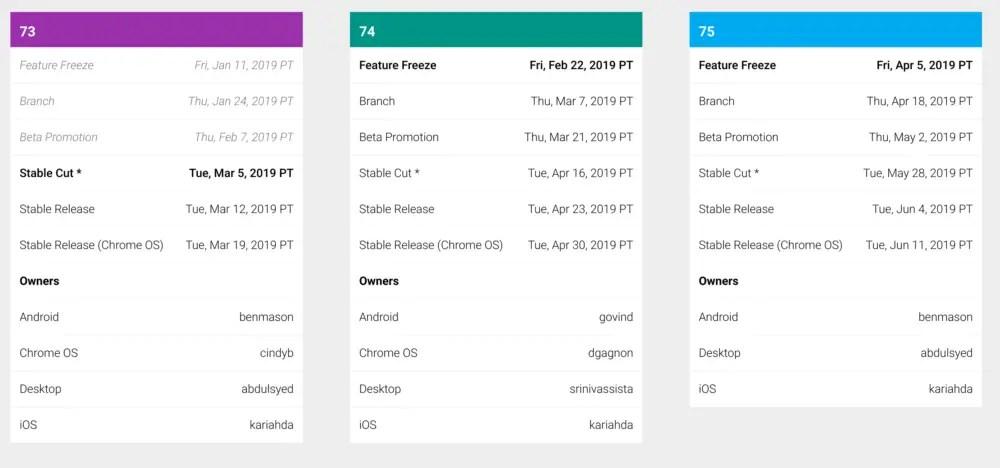 Chromium Dash Schedule 73 74 75 – About Chromebooks