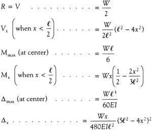 Simply Supported UDL Beam Formulas | Bending Moment Equations