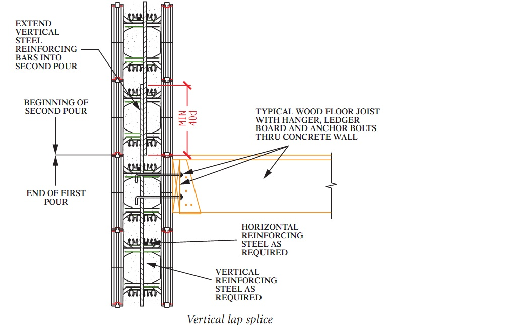 Design Masonry Wall Shear Reinforced