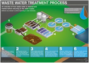 Waste Water Treatment  Methods of Waste Water Treatment & Purpose