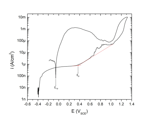 Anodic polarization plot of solution annealed UNS N07718 in deaerated 3.5% NaCl pH 8.0 at 25 ℃