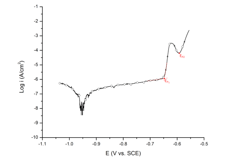 Multiple pitting potentials, EP1 and EP2. UNS A92024 (AA2024-T3) in deaerated 0.5 M NaCl at 25 ℃. Arrows indicate direction of the scan.