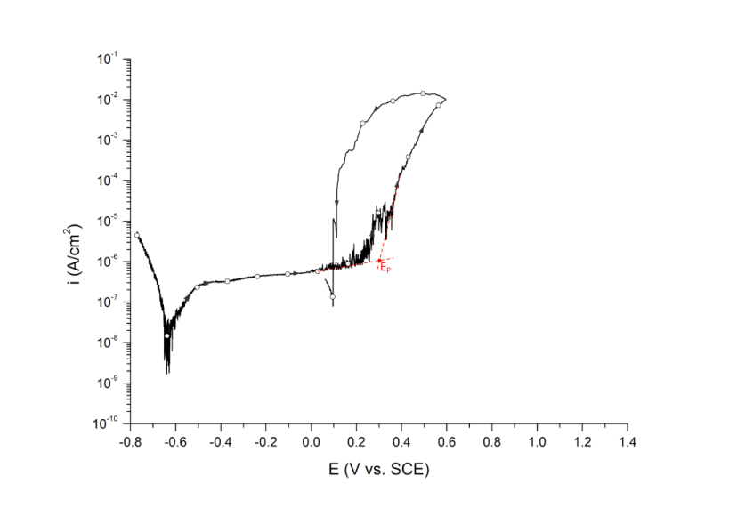 Pitting potential measured at the inflection point, EP. UNS S31603 in deaerated 3.5 wt% NaCl at 25 ℃. Arrows indicate direction of the scan.