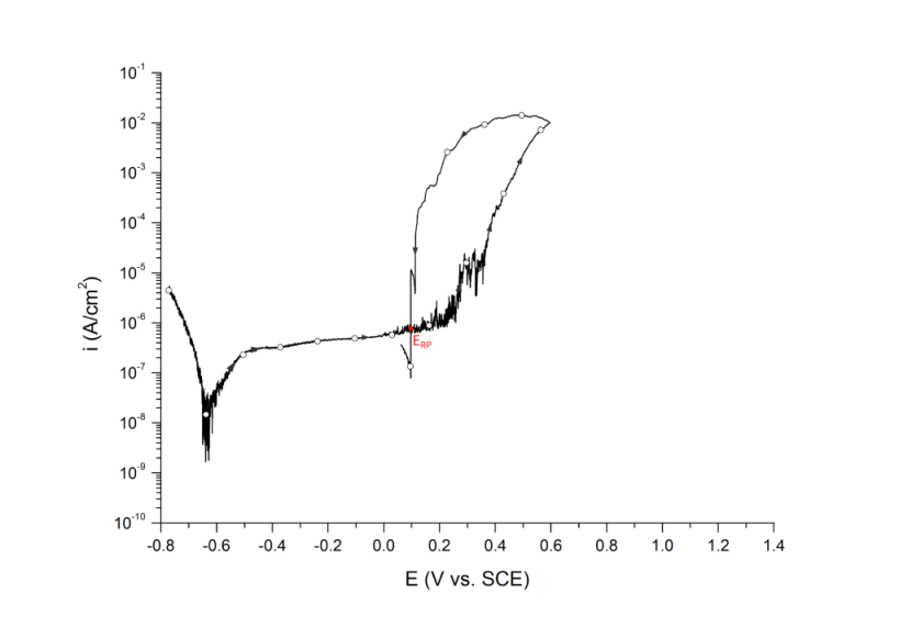 Cross over repassivation potential measured at the potential where hysteresis loop closes. UNS S31603 in deaerated 3.5 wt% NaCl at 25 ℃. Arrows indicate direction of the scan.