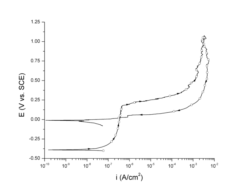 UNS N08020 anodic potentiodynamic polarization curve in 3.5 wt% NaCl pH 8.0 at 25 ℃ plotted according to ASTM G61 standard.