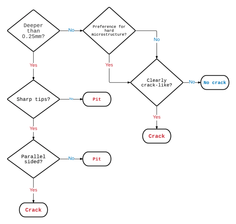 Figure 2. Flow chart showing a criterion for deciding on crack designation i) crack, ii) pit, and iii) no crack. Adapted from [3].