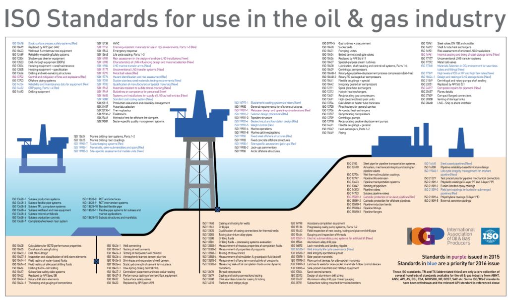 ISO Standards for use in the oil and gas industry - update 2016