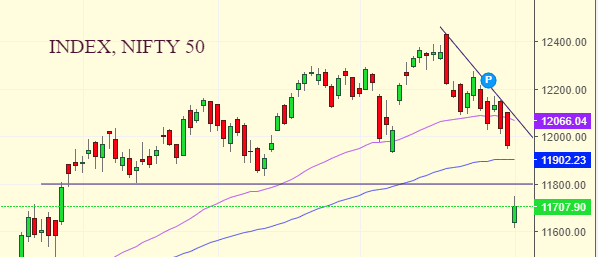 Daily Analysis of Stock Market – NIFTY – 03rd February 2020 4