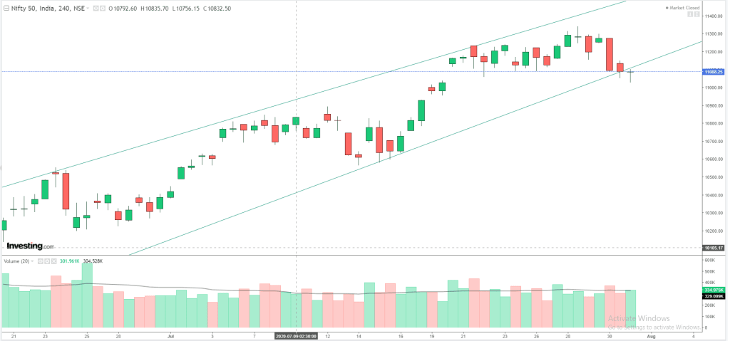 Daily Analysis of Stock Market – NIFTY – 31st July 2020 3
