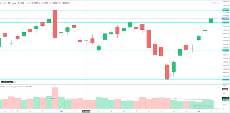 Daily Analysis of Stock Market – NIFTY – 06th October 2020 1