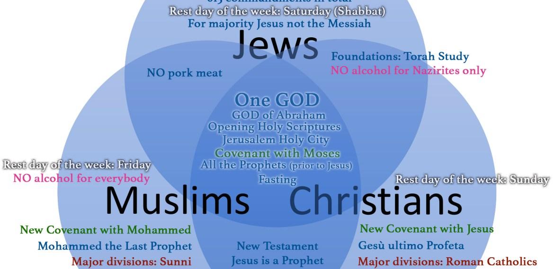 Abrahamic Religions: Similarity & Comparision