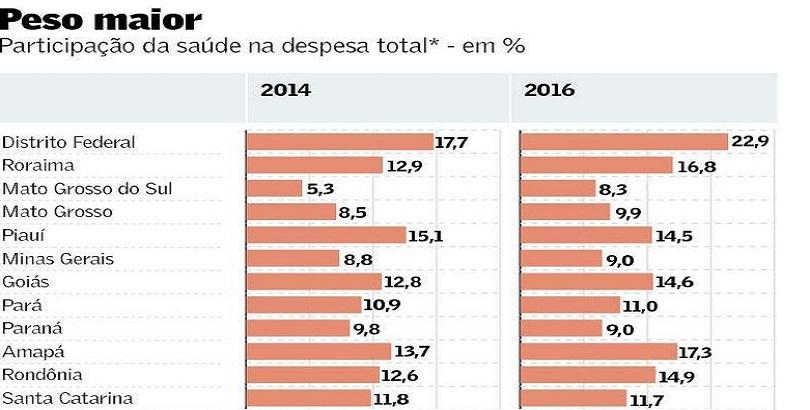 Crise faz saúde ganhar espaço no gasto dos Estados, diz Valor Econômico