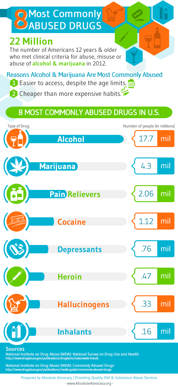 Most Commonly Abused Drugs in US Infographic