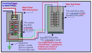 Setting up a 220v sub panel | Grasscity Forums  The #1
