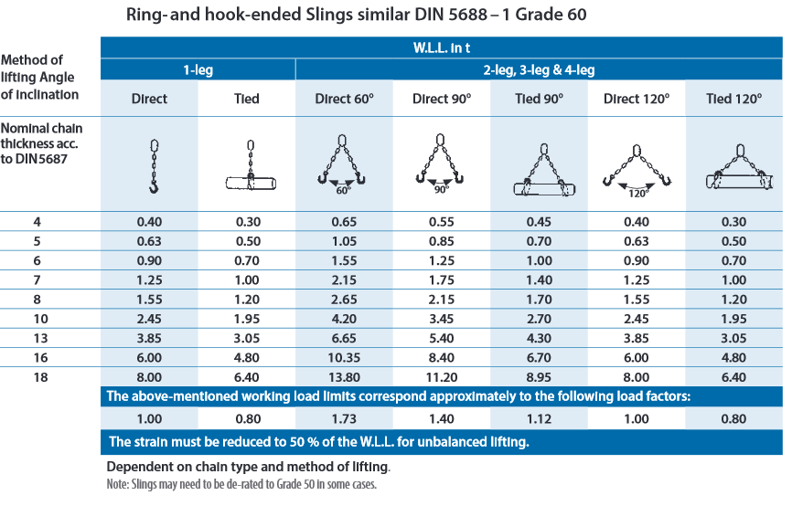 Grade60 Stainless Steel Chain Sling Chart
