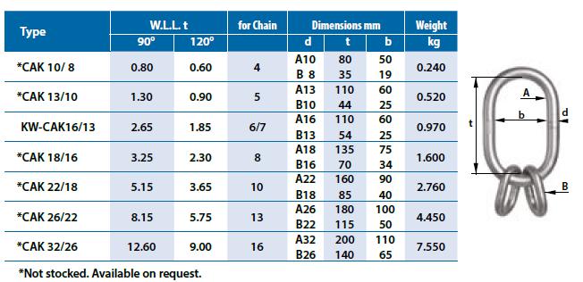 WLL Chart Grade60 Multi Master Link CAKF