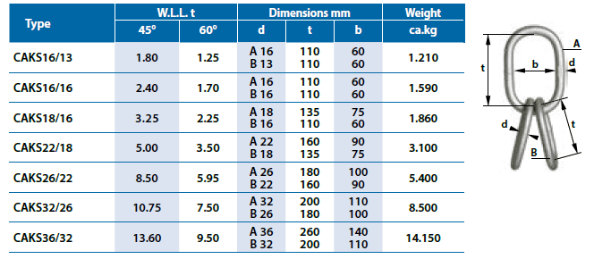 WLL Chart Grade60 Multi Master Link for Ropes