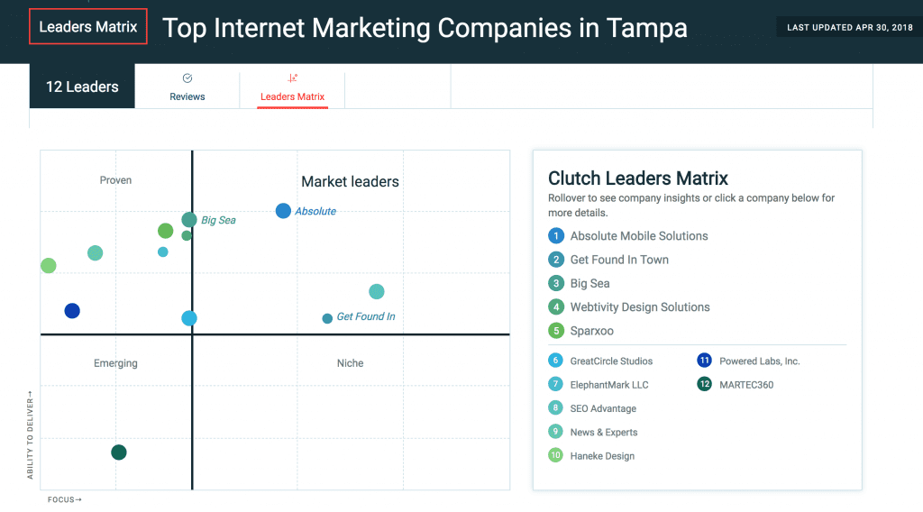 best digital marketing companies tampa