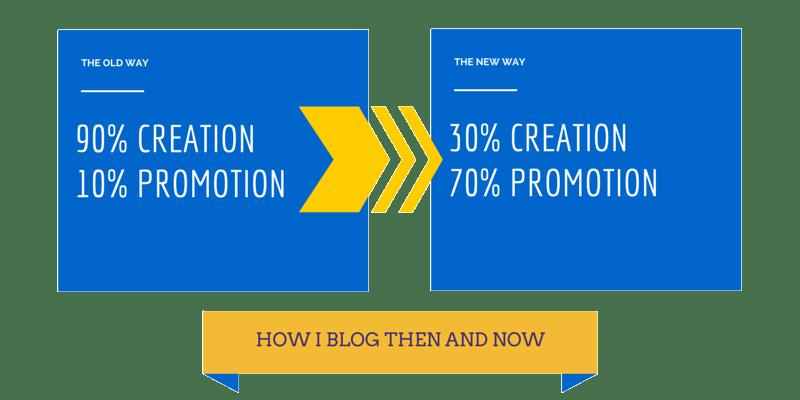 content creation vs content promotion