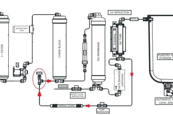 Flow via TDS Regulator in Eureka RO Purifier