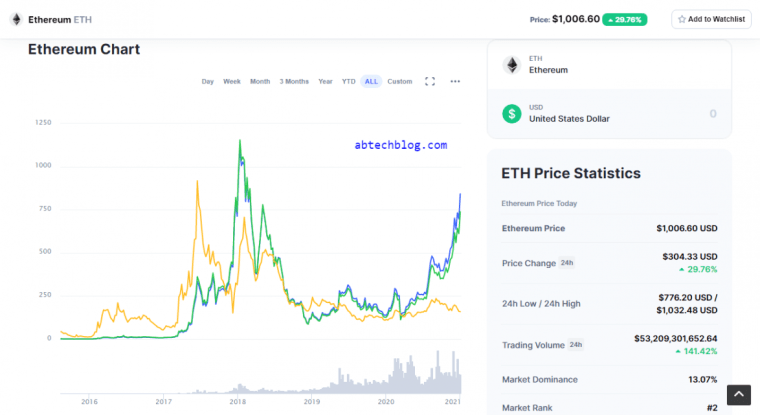 Ethereum trades above $1,000 for first time since 2018