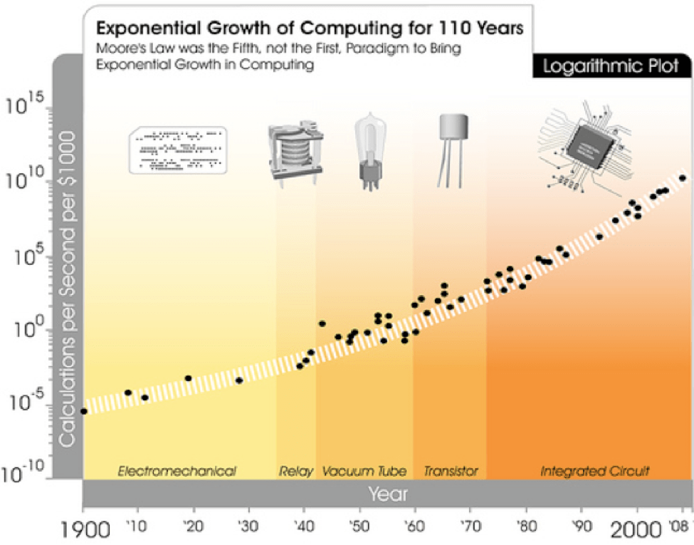 Graphic from Singularity is Near, demonstrating