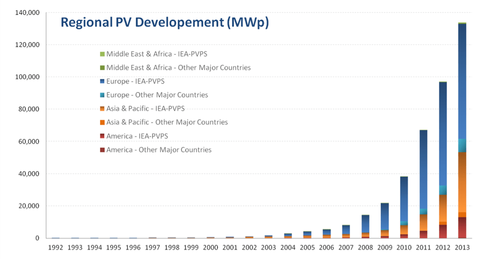 (Regional PV Development, International Energy Agency)