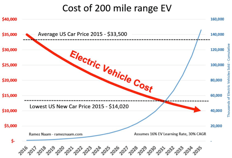 (Decreasing cost of EV from 2016-2035)