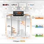 What is the difference between Market makers vs ECN vs STP brokers