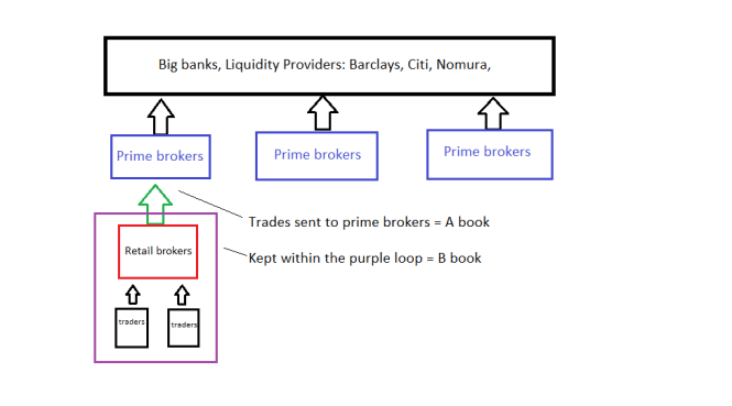 what-is-a-book-and-b-book-forex-trading