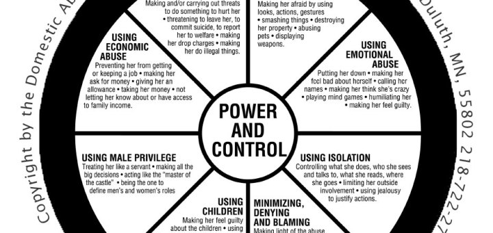 A wheel of Domestic Violence traits from the National Hotline for Domestic Violence at www.thehotline.org