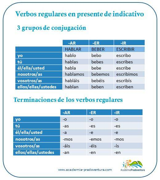 Spanish verb conjugation regular verbs present