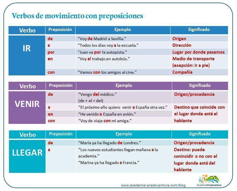 esquema verbos de movimiento con preposiciones