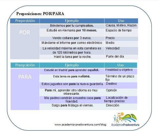 preposiciones por y para
