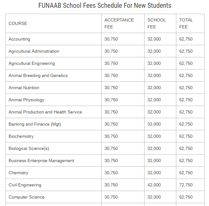 FUNAAB School Fees