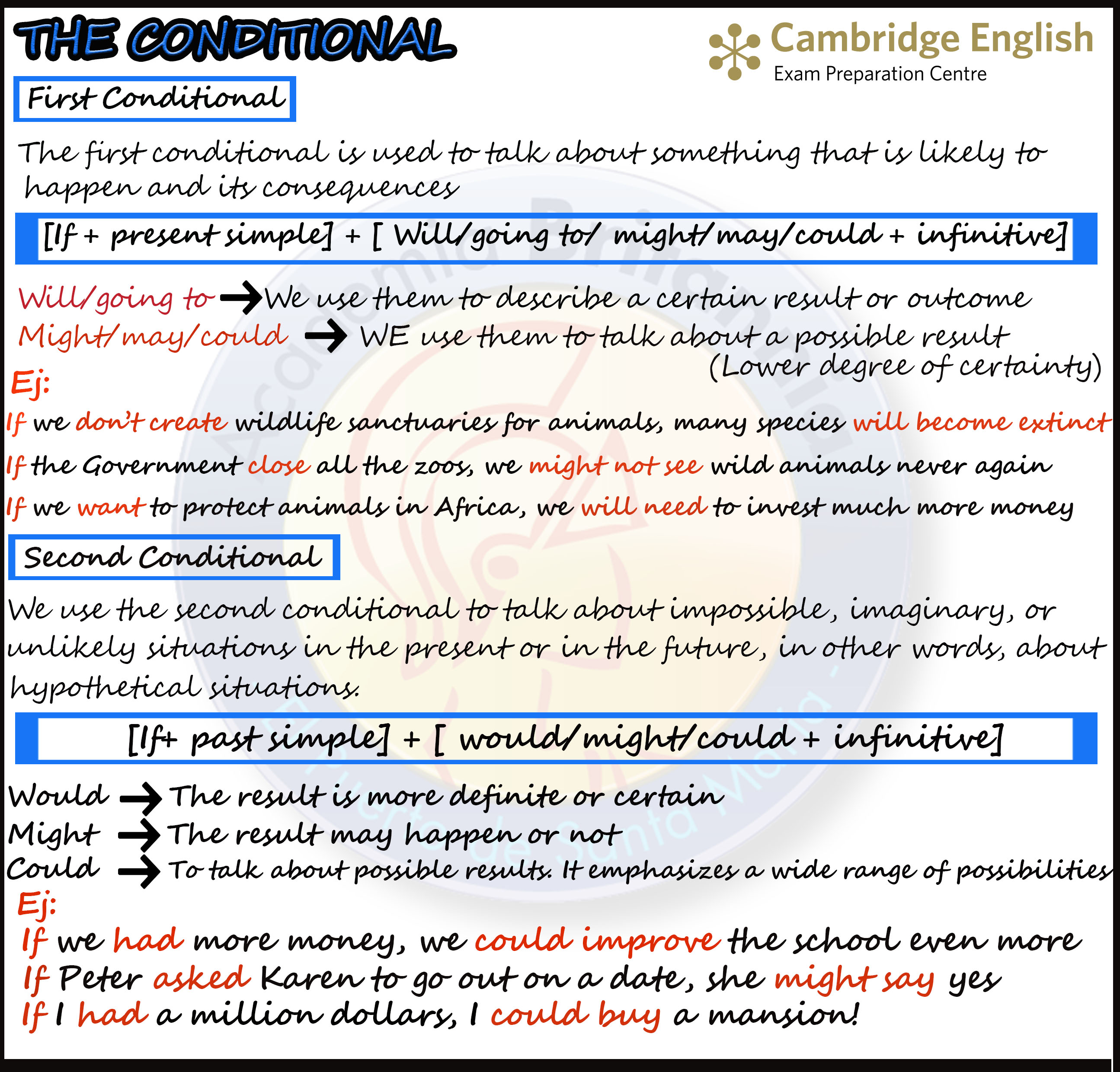The First And Second Conditional Academia Britannia