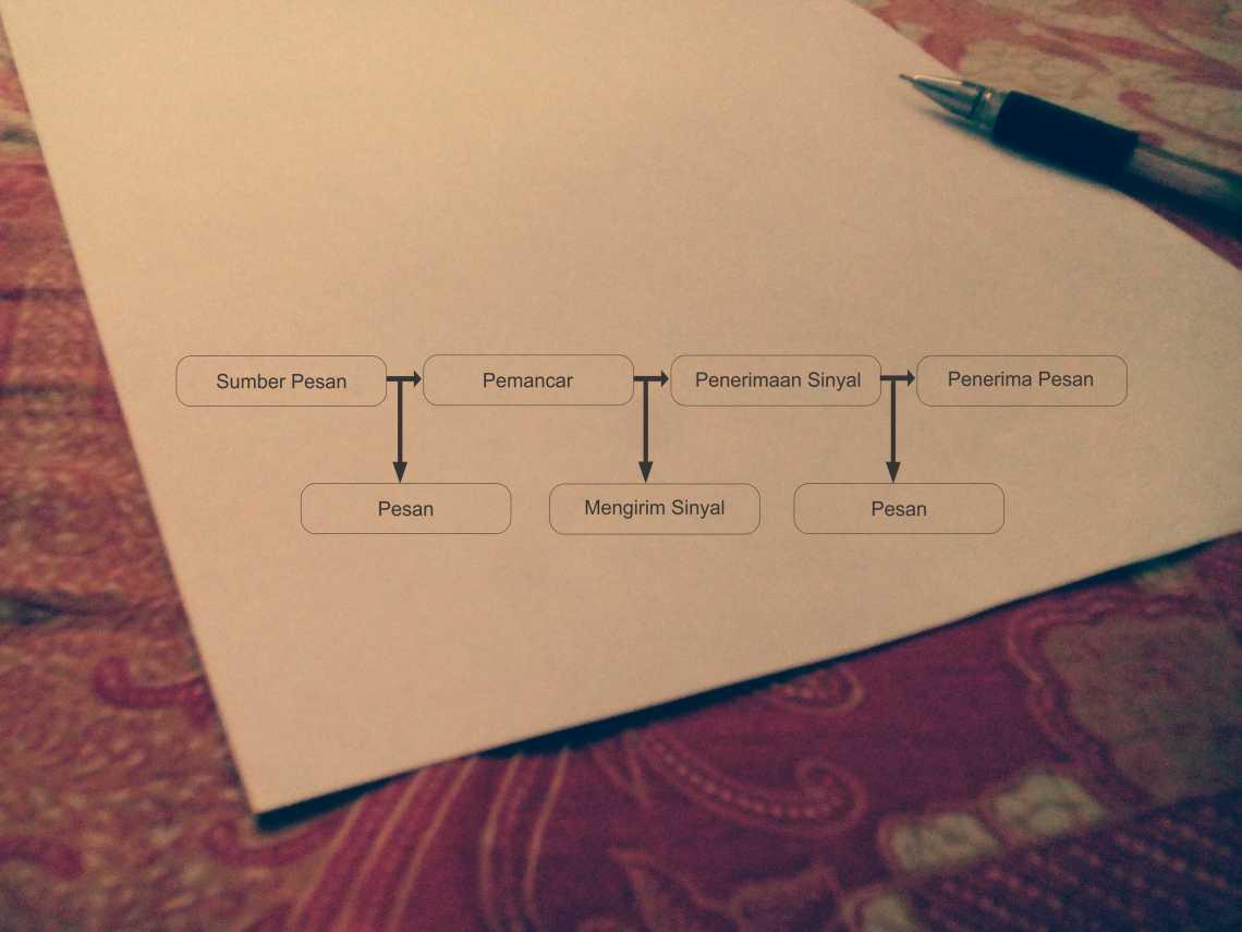 Model Komunikasi Lasswell Model