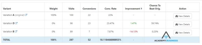 A/B testing statistics