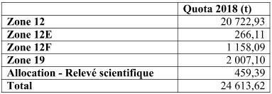 Le total admissible des captures en 2018 dans le golfe du Saint-Laurent. - Image gracieuseté: MPO