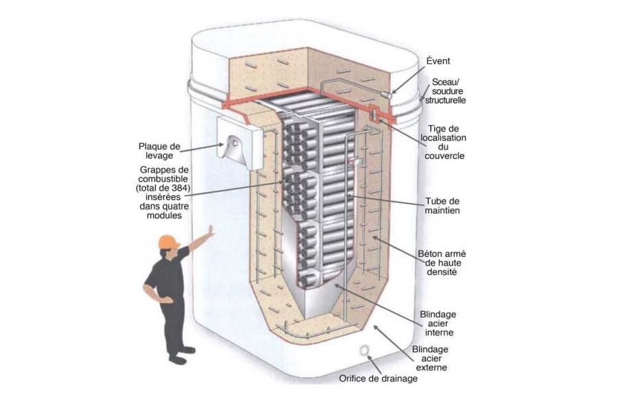 Les grappes de combustibles sont placées à l'intérieur d'un blindage d'acier recouvert de béton armé. - Source: Commission canadienne de sûreté nucléaire