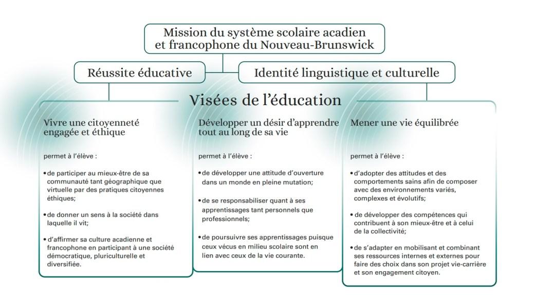 Un extrait du Profil de sortie d'un élève défini par le ministère de l'Éducation. - Gouvernement du Nouveau-Brunswick