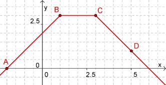 Representação gráfica da função $f$