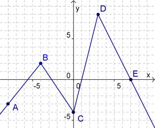 Gráfico de f