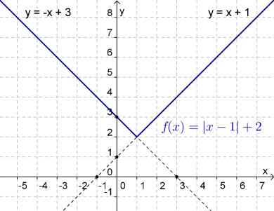 Gráfico de $f$
