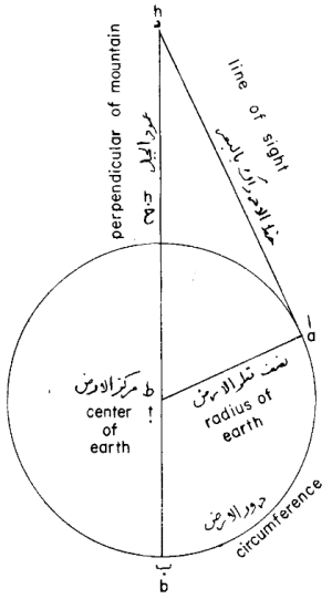 Al-Birun's measurement of the circumference of the earth
