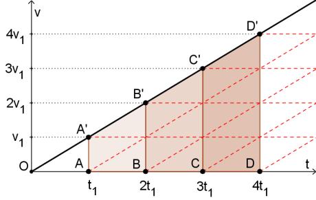 Gráfico Desafio 2