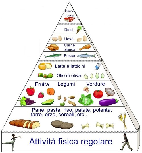 piramide alimentare italiana 2015