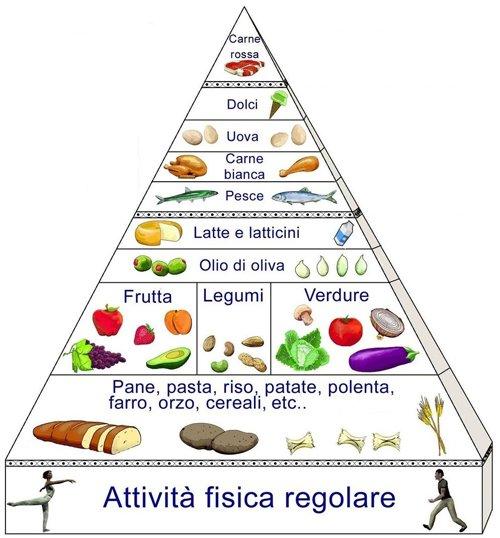 carboidrati Archivi - Pagina 2 di 2 - AIF - Accademia Italiana della ... 09bbad1b1f4a