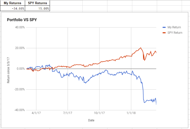 losing a ton of money trading options