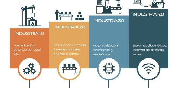 Tecnología 4.0 y la cuarta revolución industrial